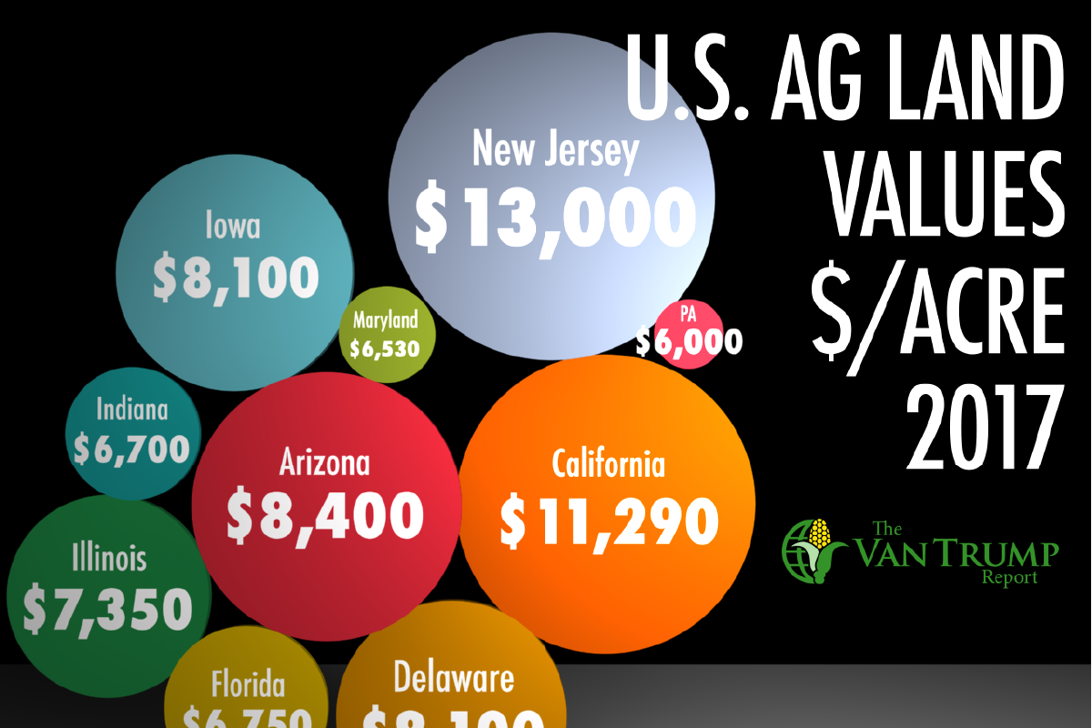 U.S. Ag Land Values
