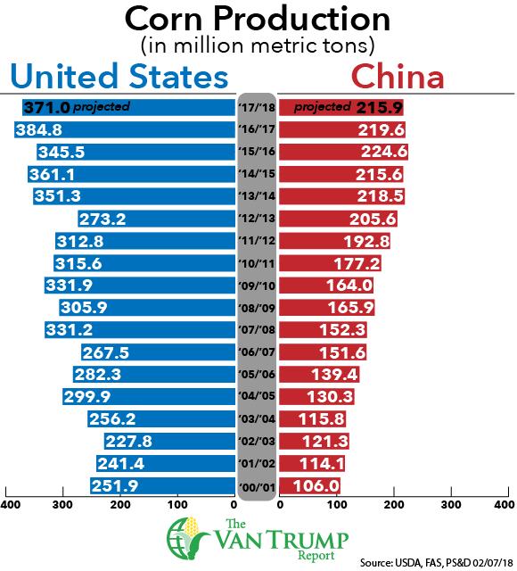U.S. vs China