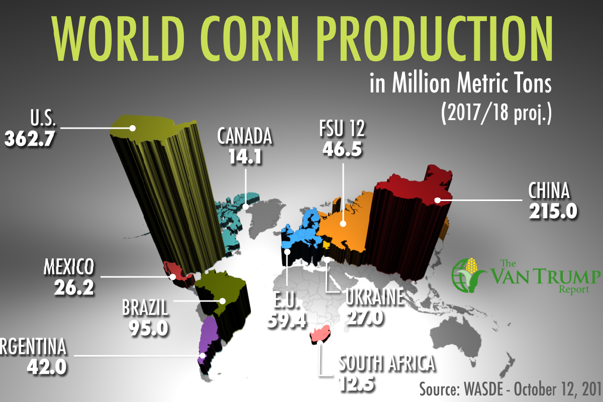 World Corn Production