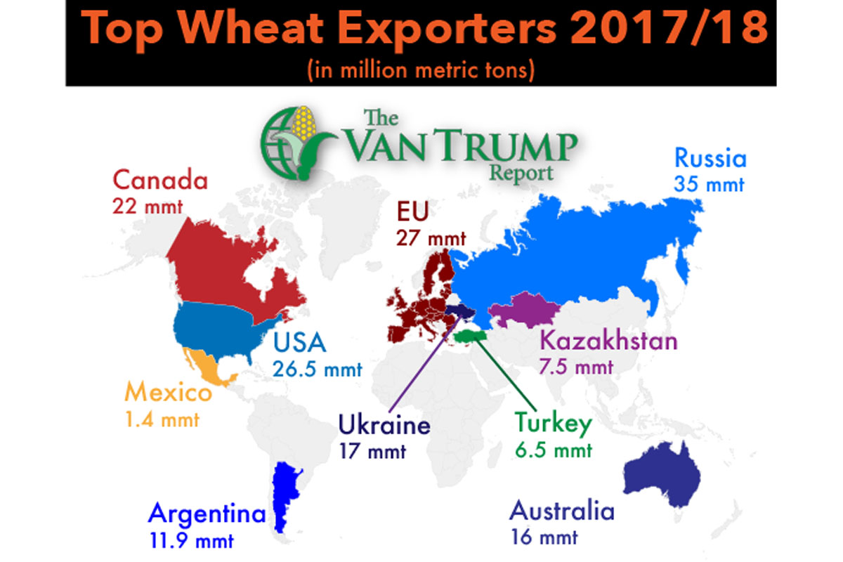 Top Wheat Exporters