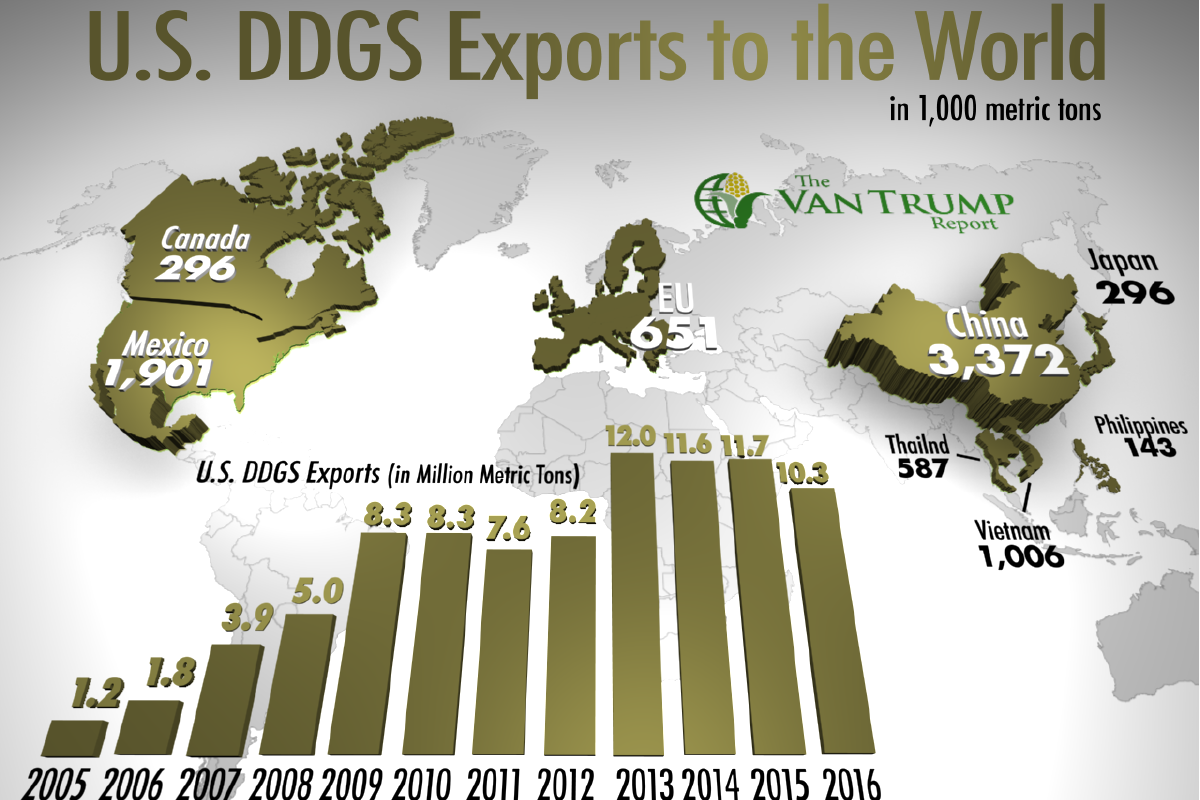 U.S. DDGS Exports