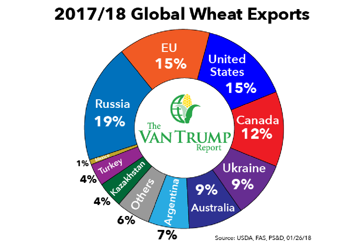 Global Wheat Exporters