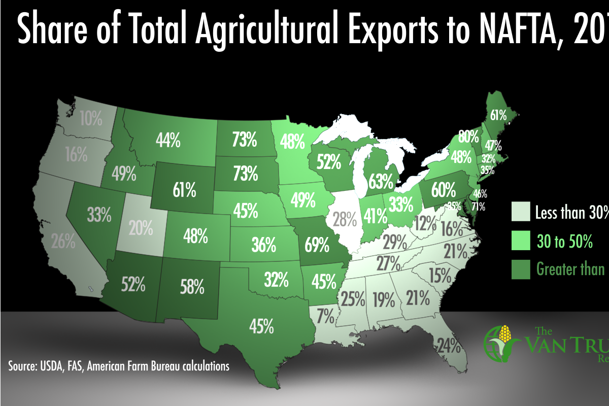 Ag Exports to NAFTA