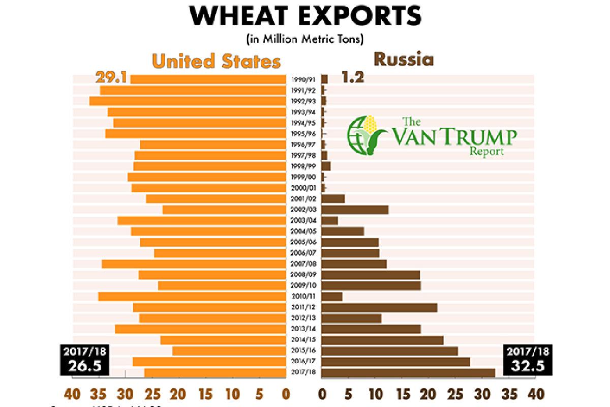 US/RU Wheat Exports
