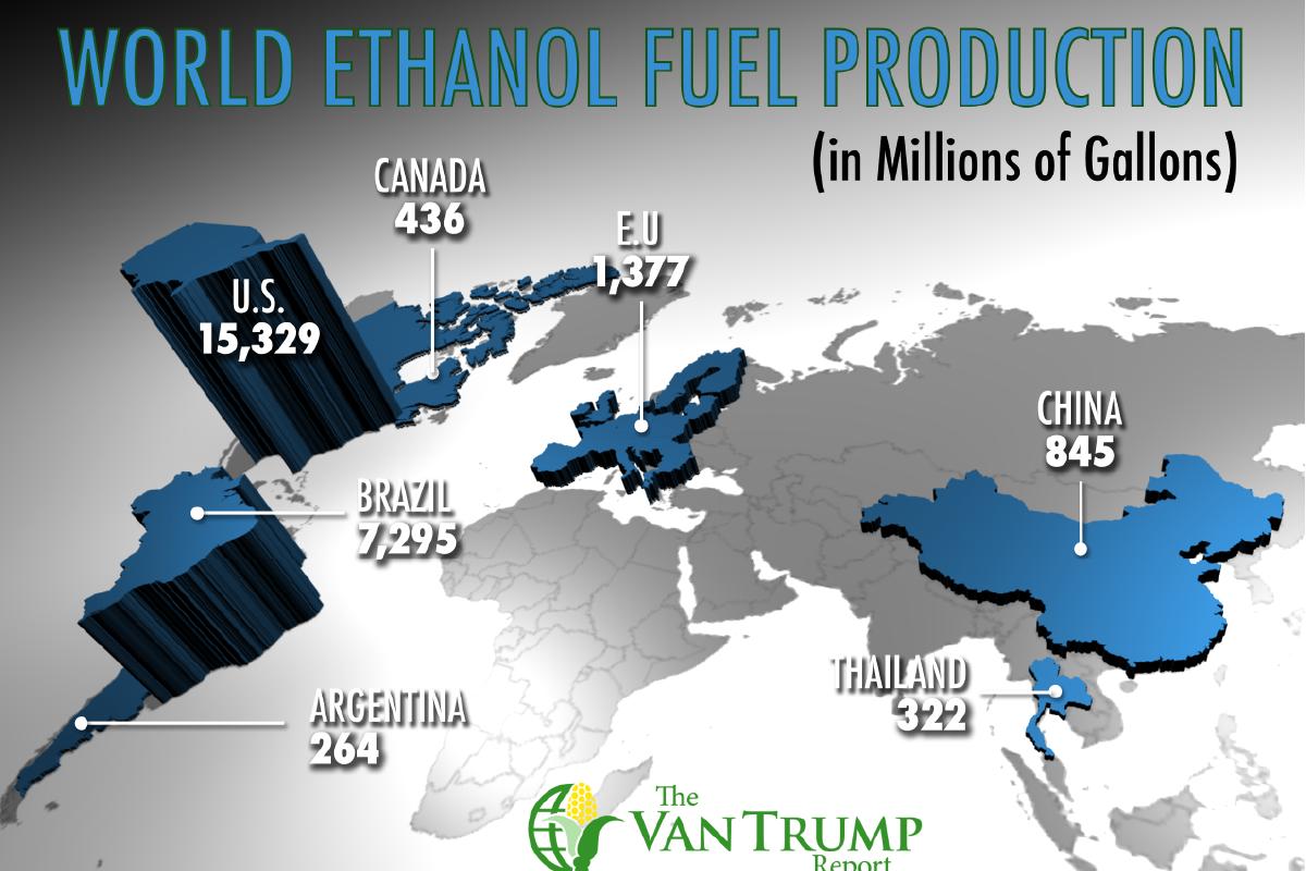 World Ethanol Production